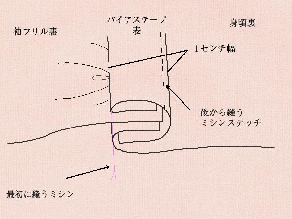 袖フリル仕様の図解
