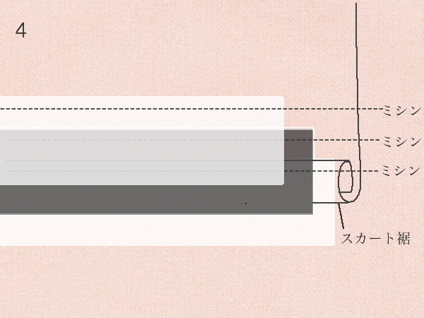 スカート裾の3段目フリル付け方