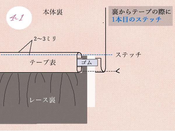 裾ゴム入りレースの付け方の図解説明の補足裏