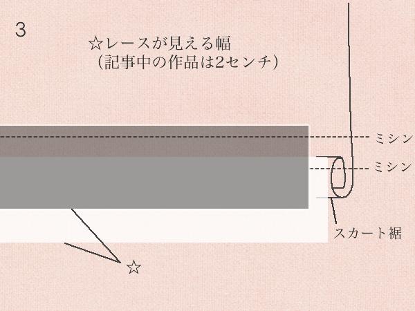 スカート裾の2段目フリル付け方