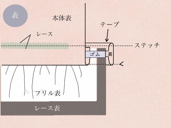 裾ゴム入りレースの付け方の図解説明