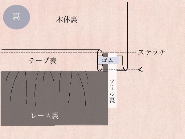 裾ゴム入りレースの付け方の図解説明の裏